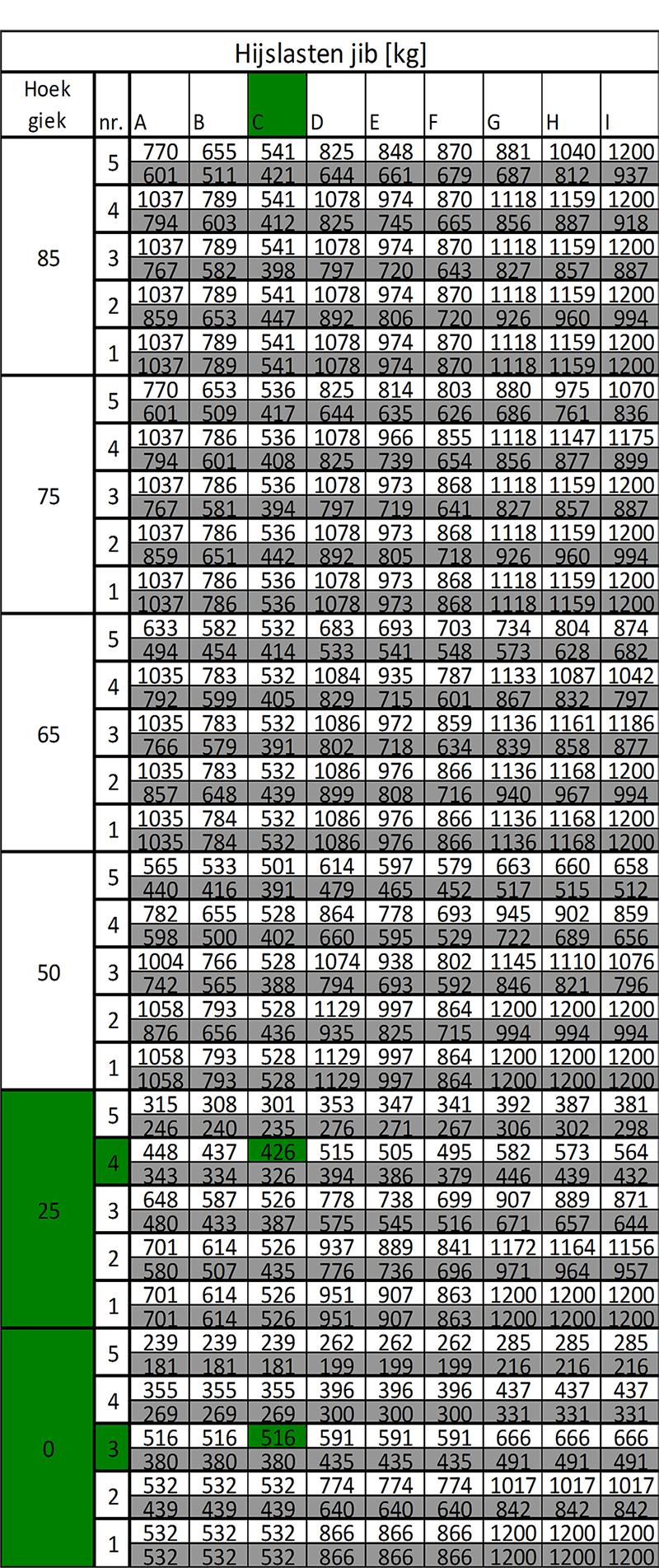 hijsgrafiek-tabel_c10