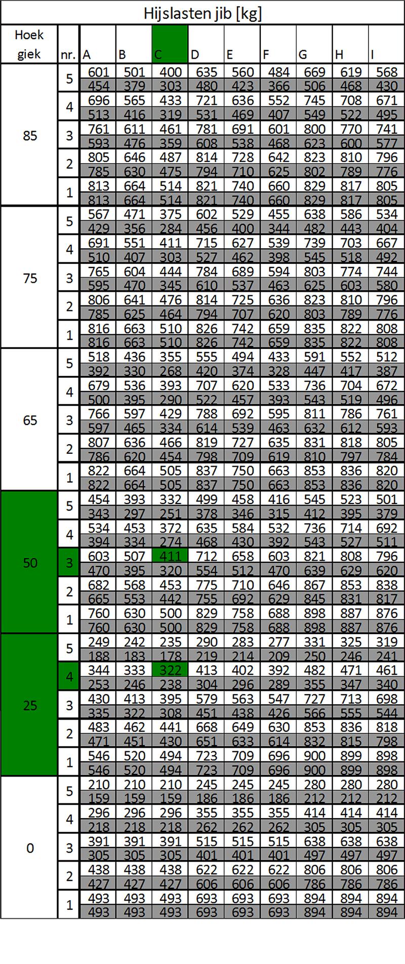 hijsgrafiek-tabel_c6